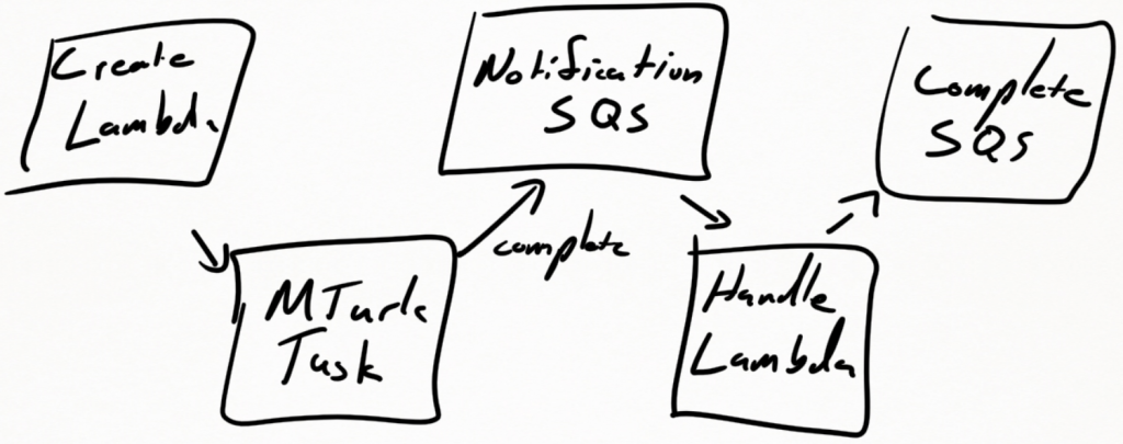 Using MTurk with Zapier – Dave Schultz Consulting